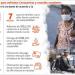 Cuatro provincias concentran el 80% de los infectados por Covid-19